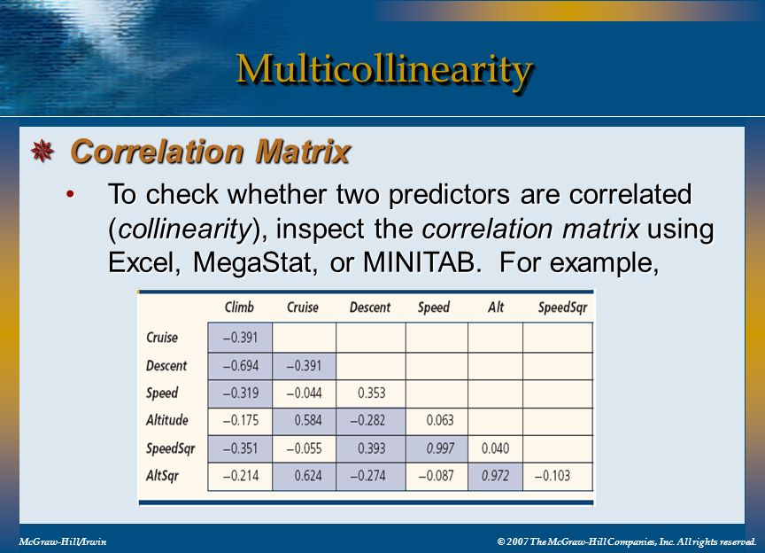 Multicollinearity Correlation Matrix