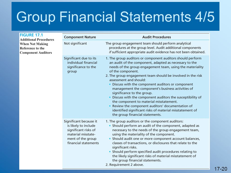 Group Financial Statements 4/5