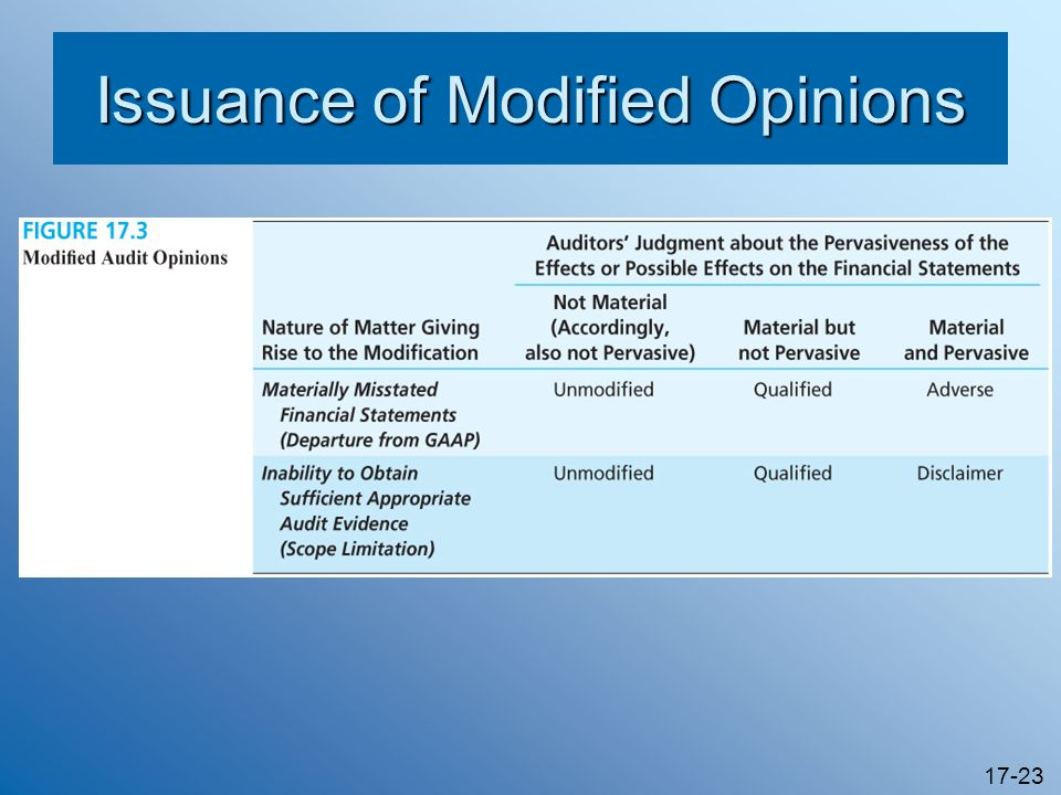 Issuance of Modified Opinions
