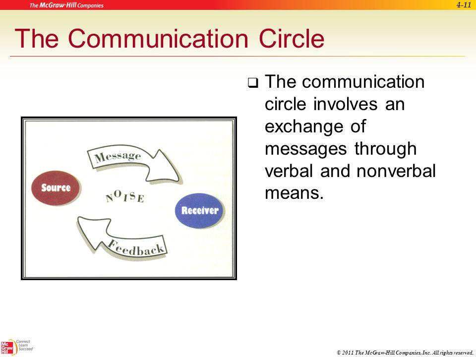The Communication Circle