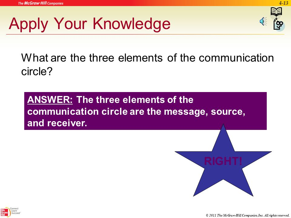 Apply Your Knowledge What are the three elements of the communication circle