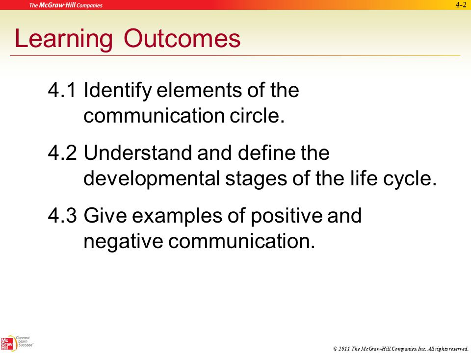 Learning Outcomes 4.1 Identify elements of the communication circle.