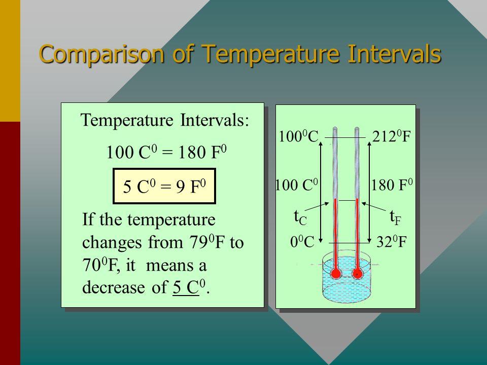 Comparison of Temperature Intervals