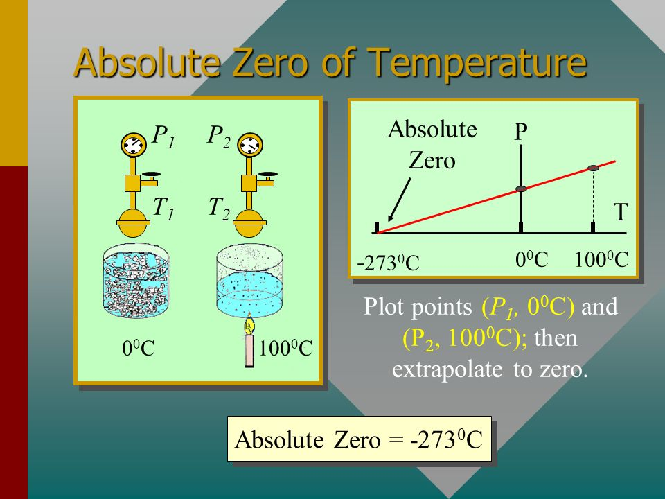 Absolute Zero of Temperature