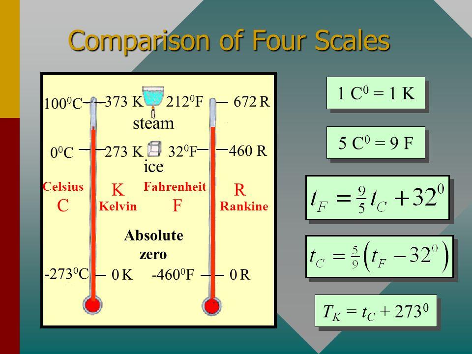 Comparison of Four Scales