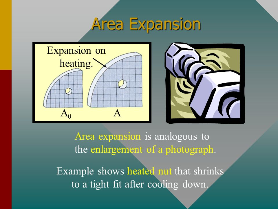 Area Expansion Expansion on heating. A0 A