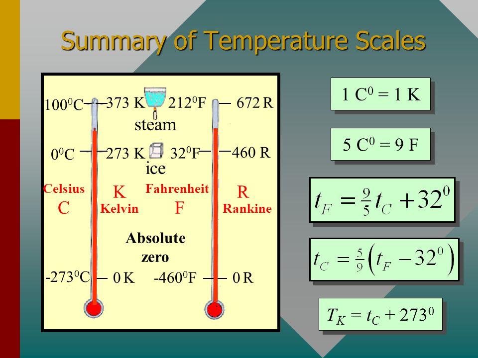 Summary of Temperature Scales