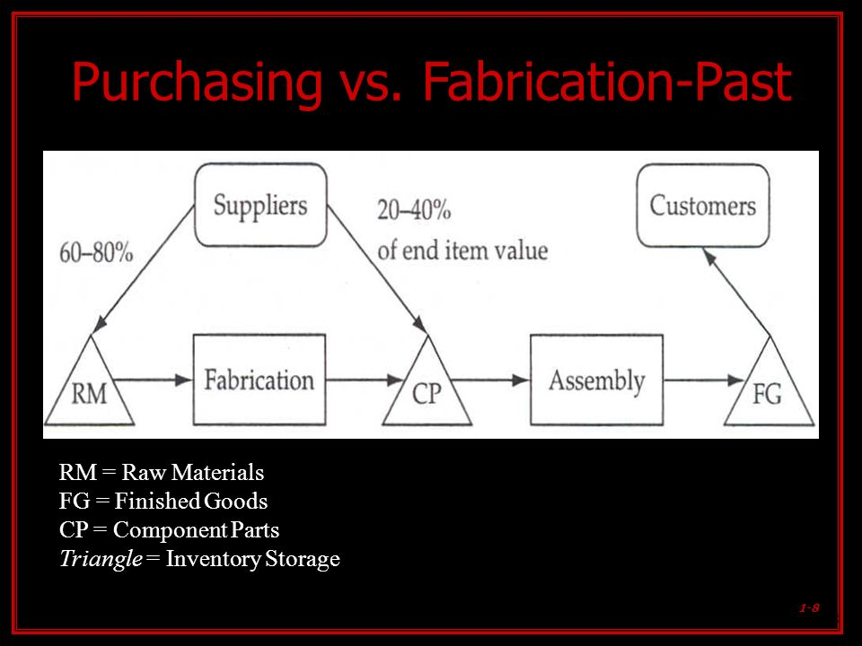 Purchasing vs. Fabrication-Past