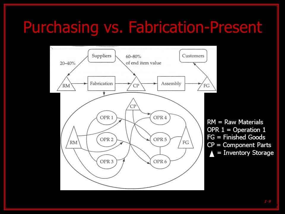 Purchasing vs. Fabrication-Present