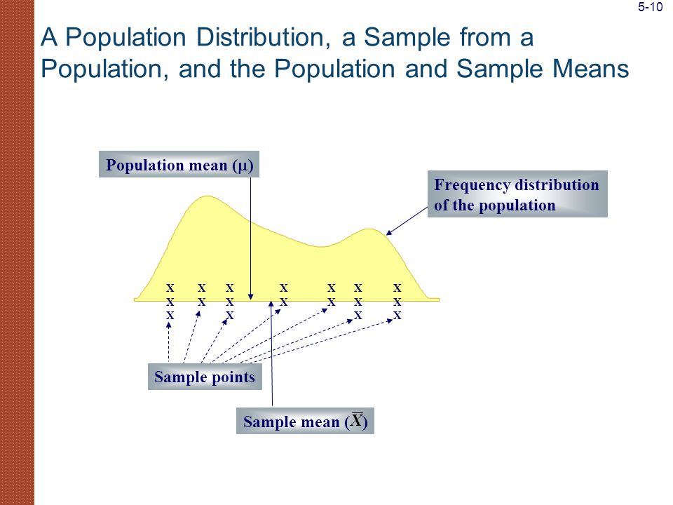 5-10 A Population Distribution, a Sample from a Population, and the Population and Sample Means. X.