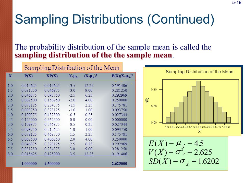 Sampling Distributions (Continued)