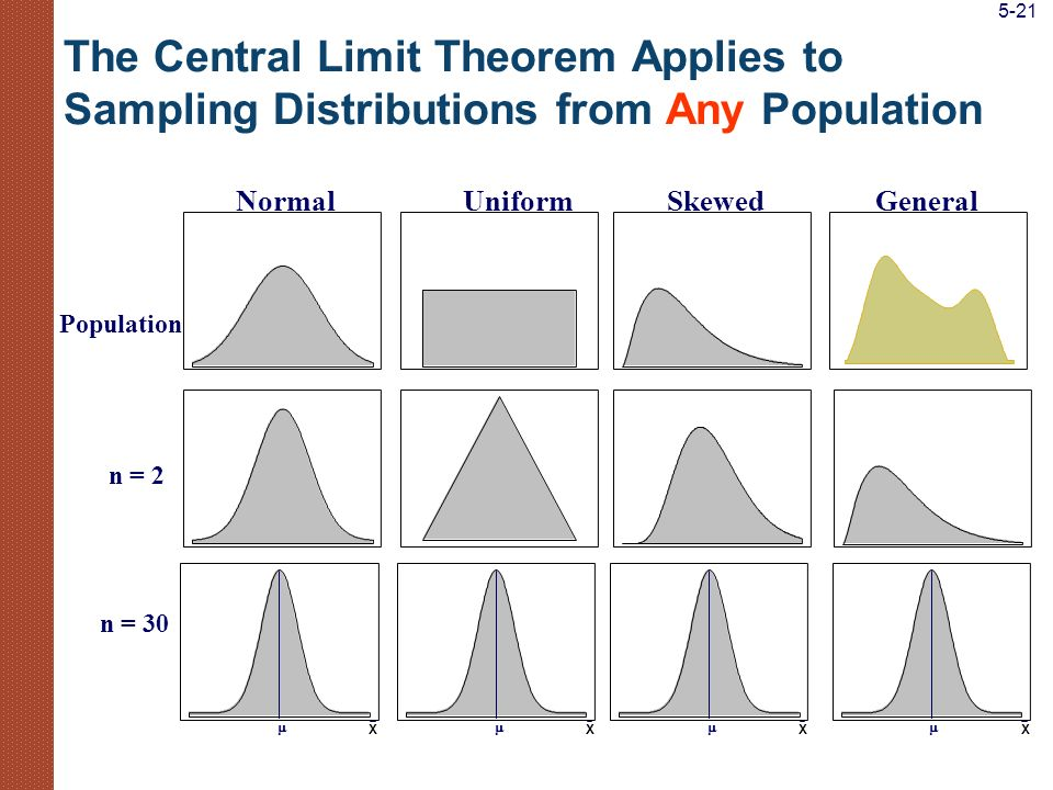 5-21 The Central Limit Theorem Applies to Sampling Distributions from Any Population. Normal. Uniform.