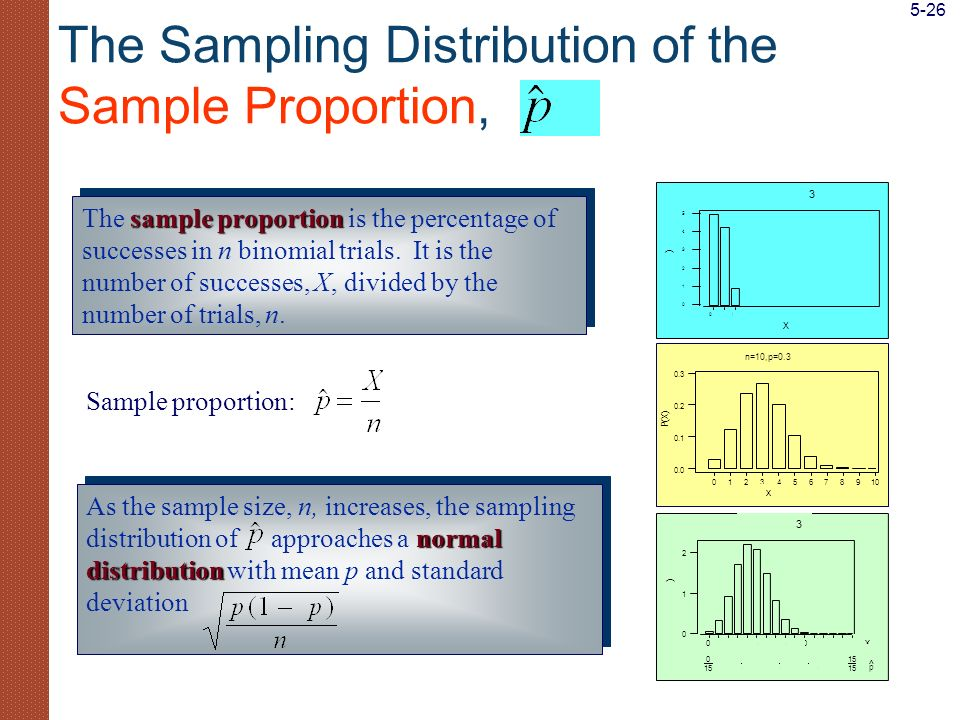 The Sampling Distribution of the Sample Proportion,