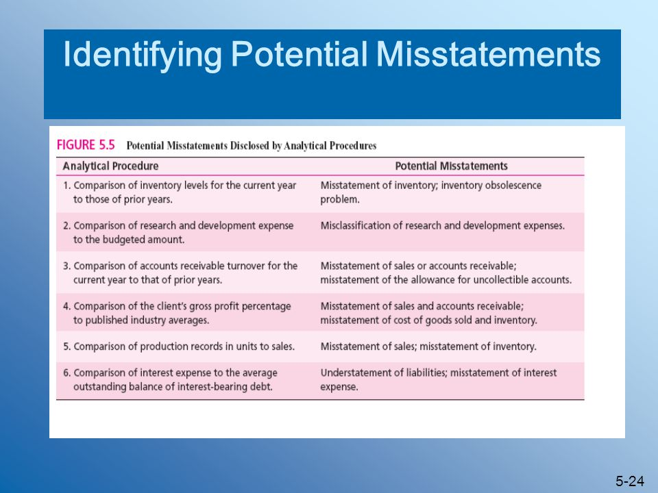 Identifying Potential Misstatements