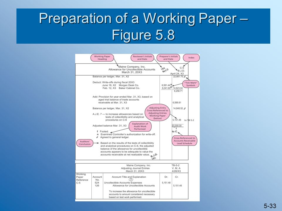 Preparation of a Working Paper – Figure 5.8