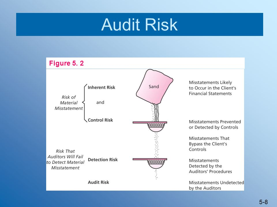 Audit Risk Figure 5. 2