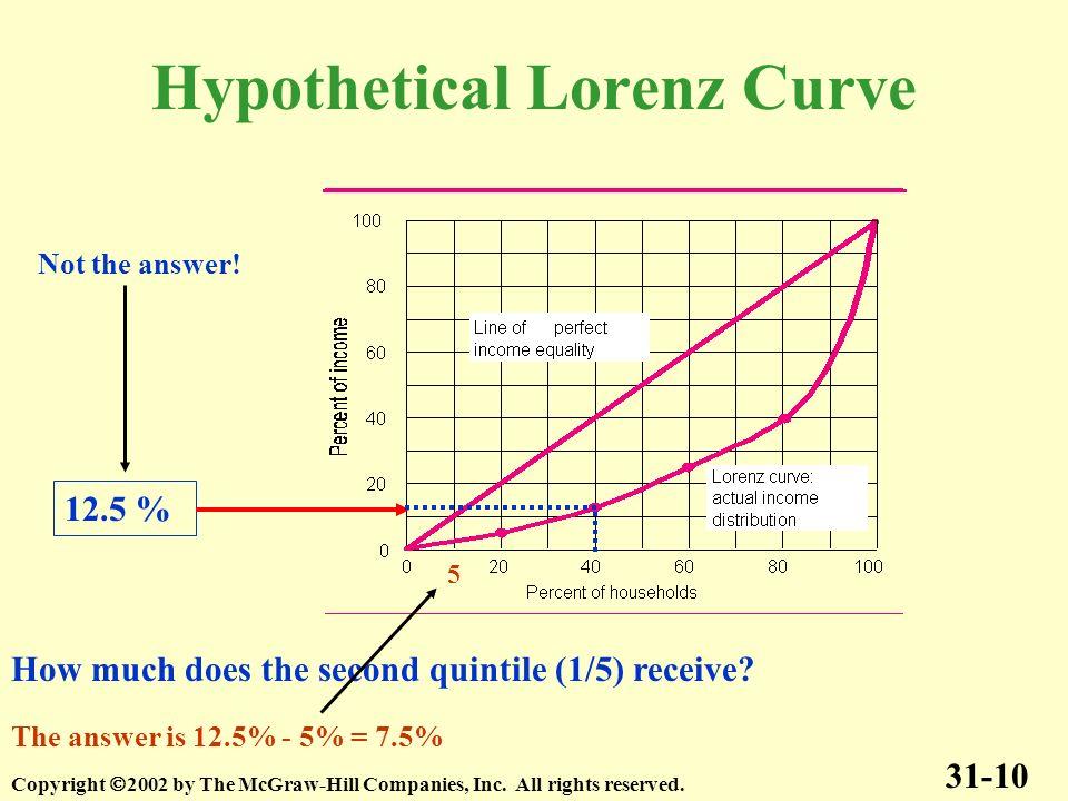 Hypothetical Lorenz Curve
