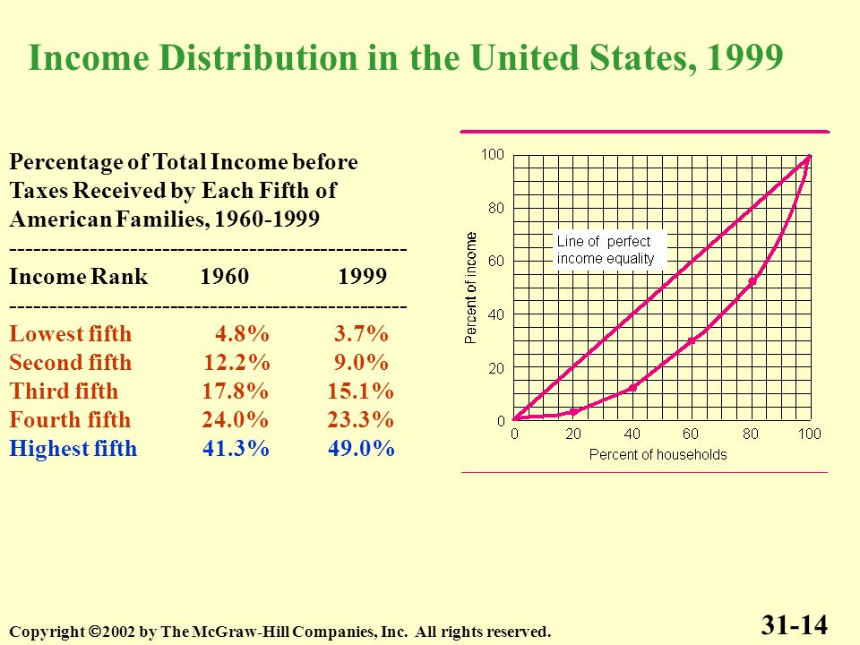 Income Distribution in the United States, 1999
