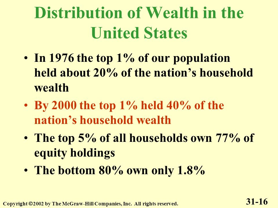 Distribution of Wealth in the United States