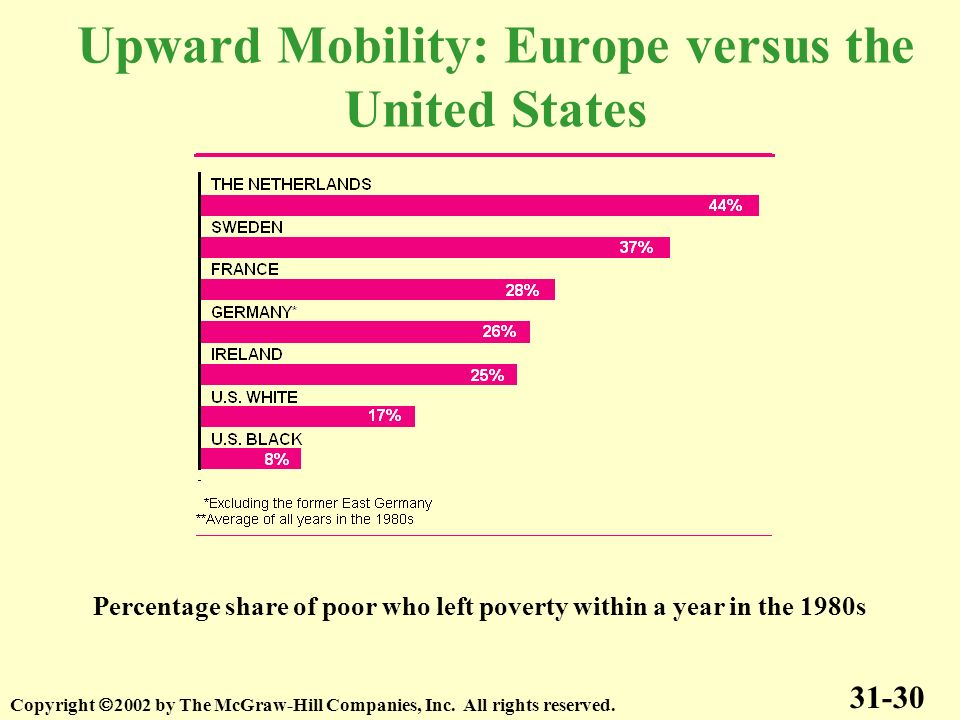 Upward Mobility: Europe versus the United States