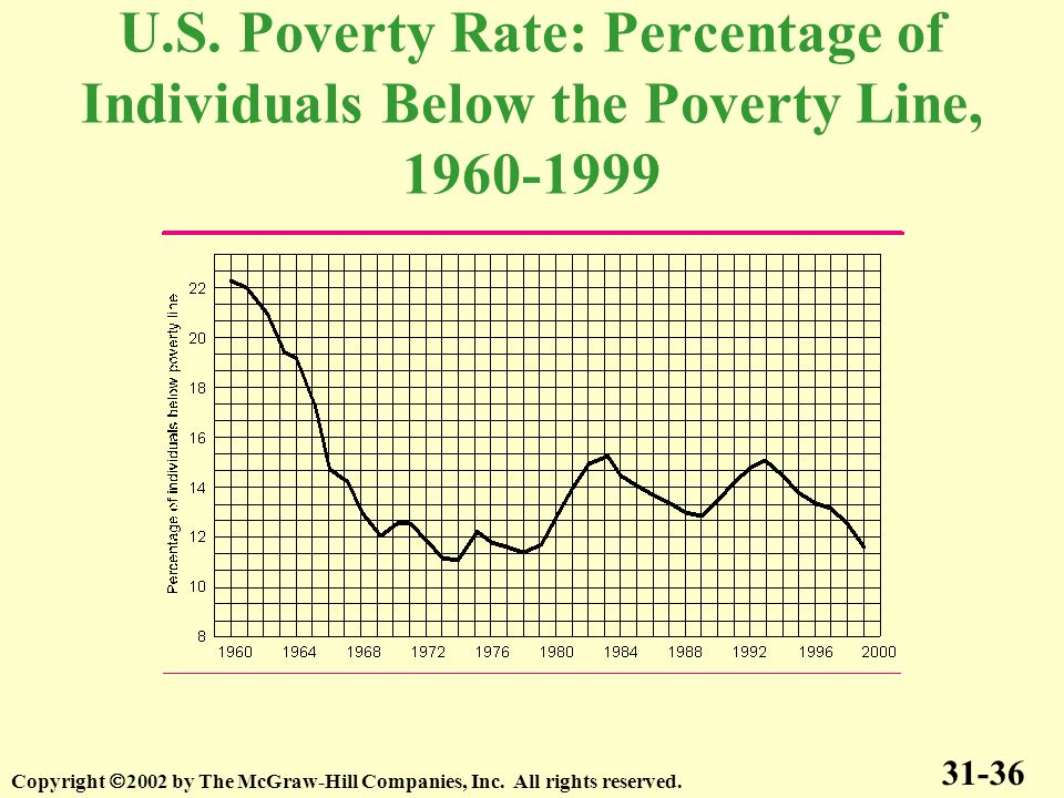 U.S. Poverty Rate: Percentage of Individuals Below the Poverty Line, 1960-1999