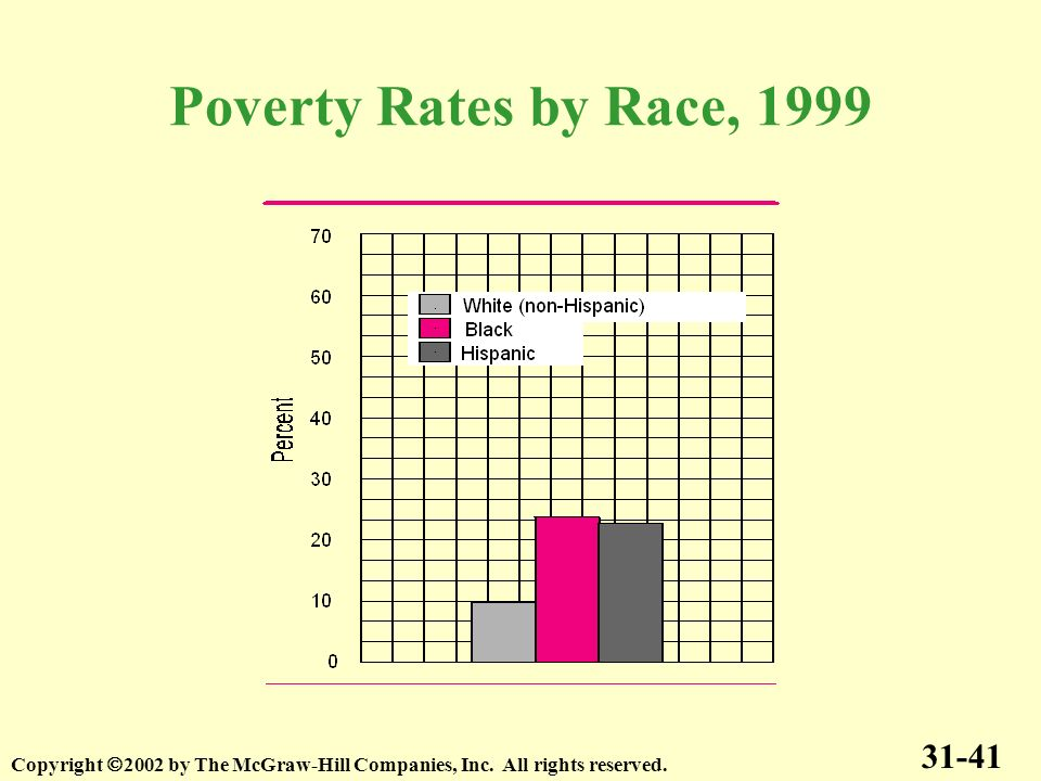 Poverty Rates by Race, 1999 31-41. Copyright 2002 by The McGraw-Hill Companies, Inc.