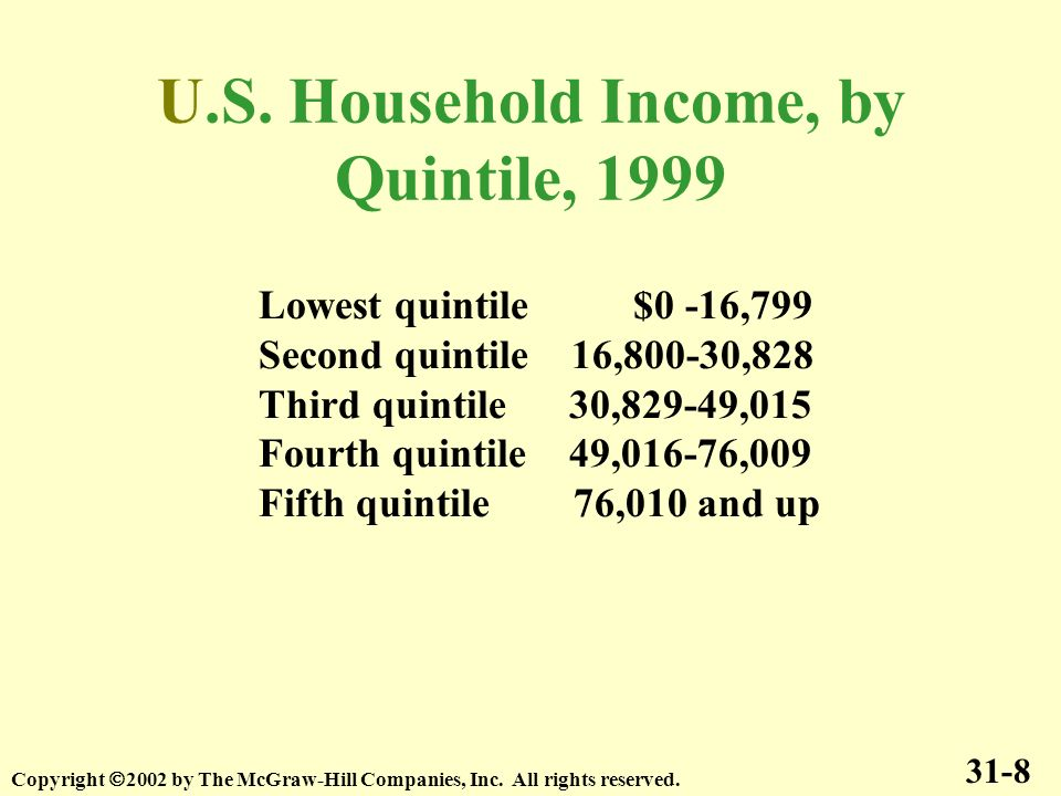 U.S. Household Income, by Quintile, 1999