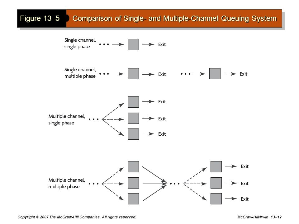 Figure 13–5 Comparison of Single- and Multiple-Channel Queuing System