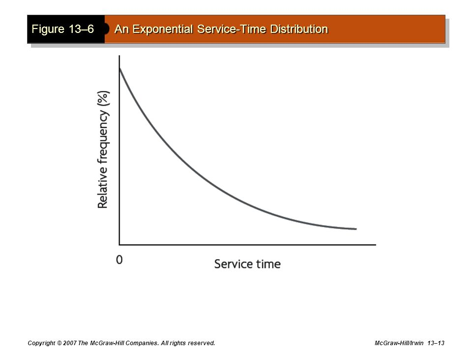 Figure 13–6 An Exponential Service-Time Distribution