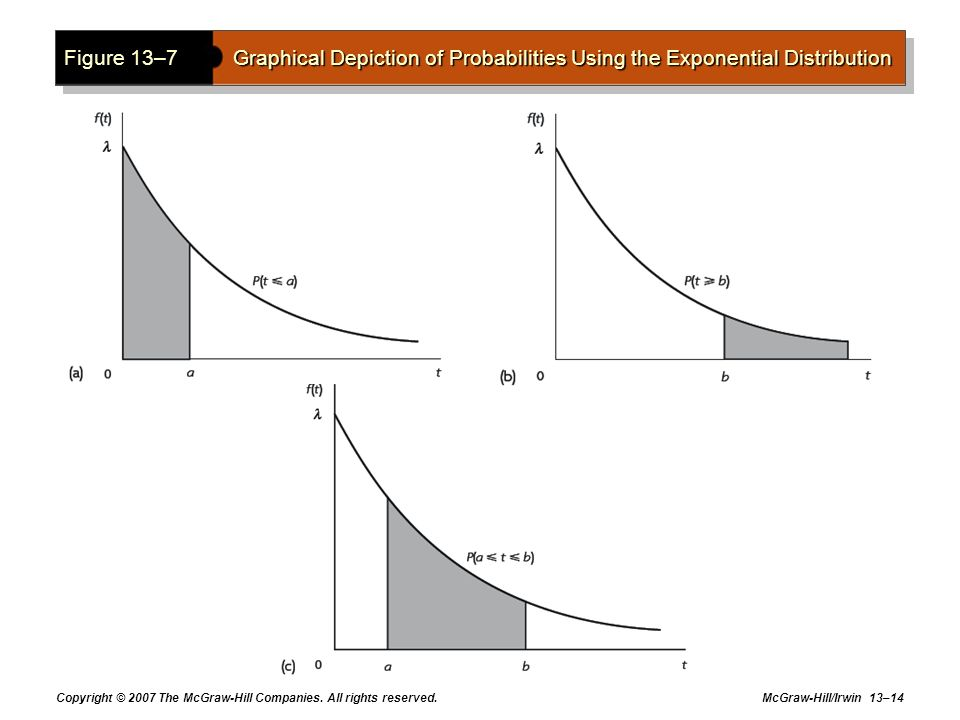 Figure 13–7 Graphical Depiction of Probabilities Using the Exponential Distribution