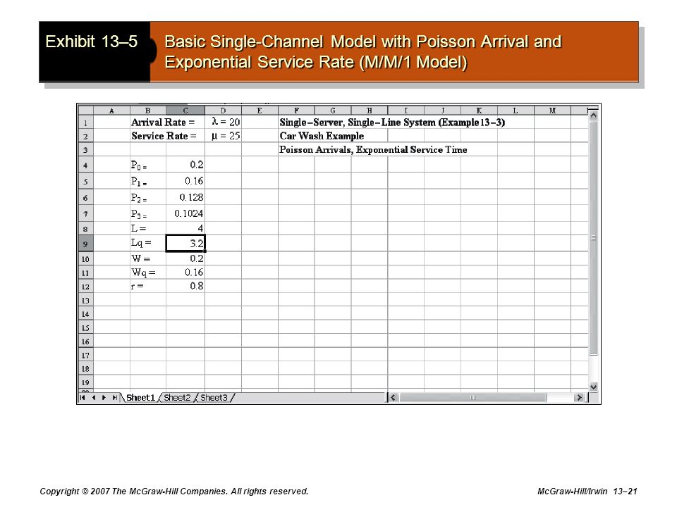 Exhibit 13–5 Basic Single-Channel Model with Poisson Arrival and Exponential Service Rate (M/M/1 Model)