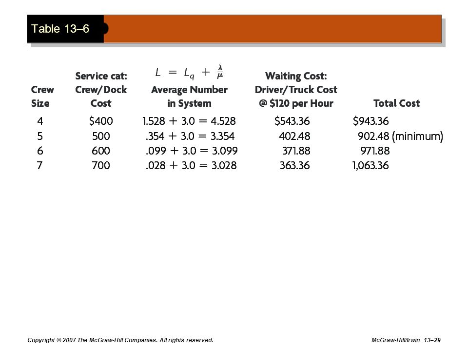 Table 13–6 Copyright © 2007 The McGraw-Hill Companies. All rights reserved.