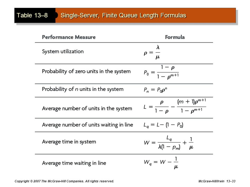 Table 13–8 Single-Server, Finite Queue Length Formulas
