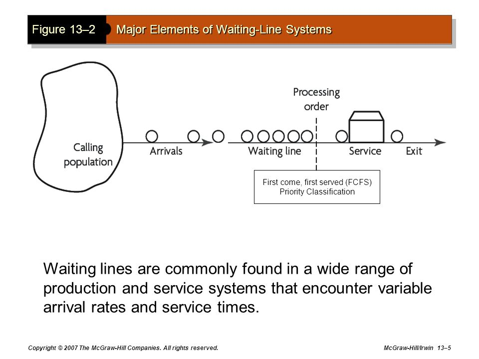 Figure 13–2 Major Elements of Waiting-Line Systems