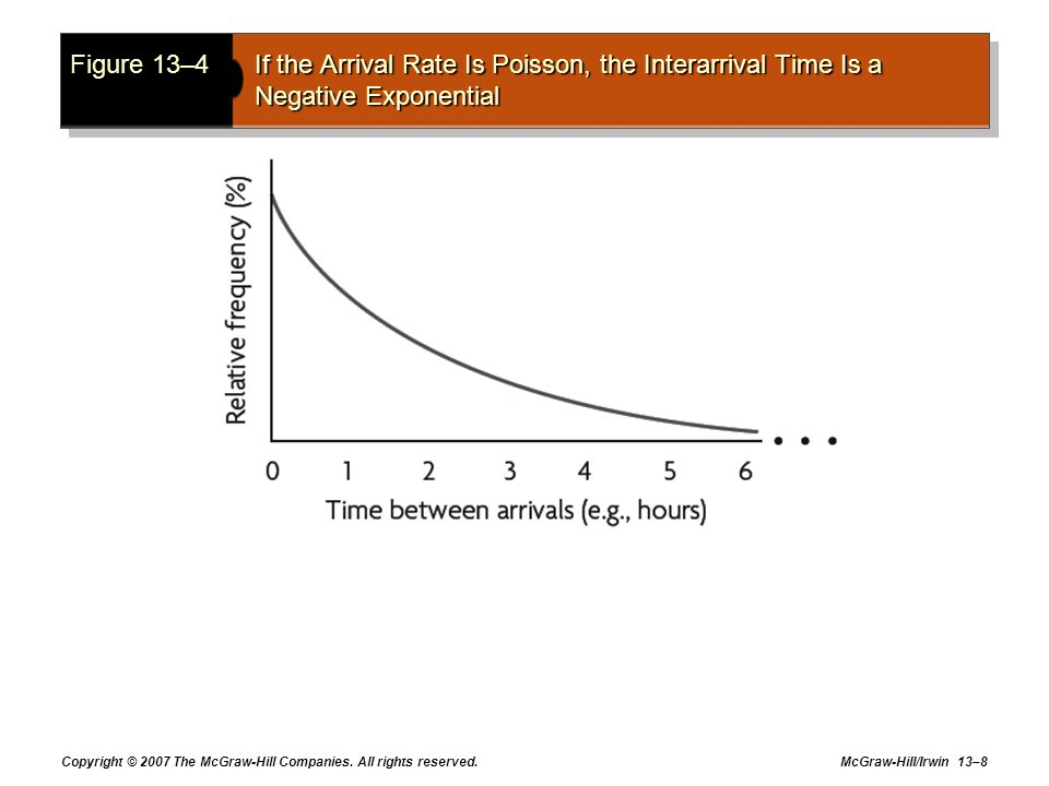 Figure 13–4 If the Arrival Rate Is Poisson, the Interarrival Time Is a Negative Exponential