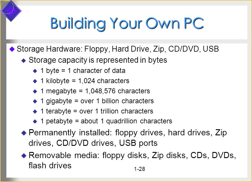 Building Your Own PC Storage Hardware: Floppy, Hard Drive, Zip, CD/DVD, USB. Storage capacity is represented in bytes.