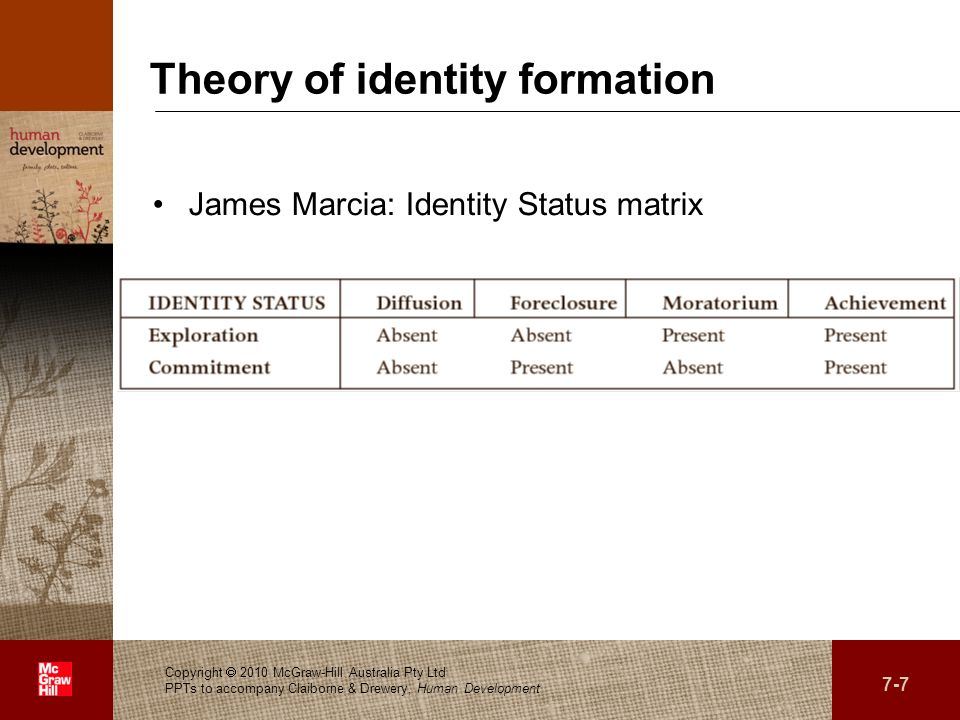 Theory of identity formation