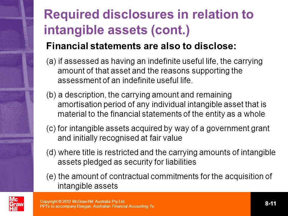 Required disclosures in relation to intangible assets (cont.)