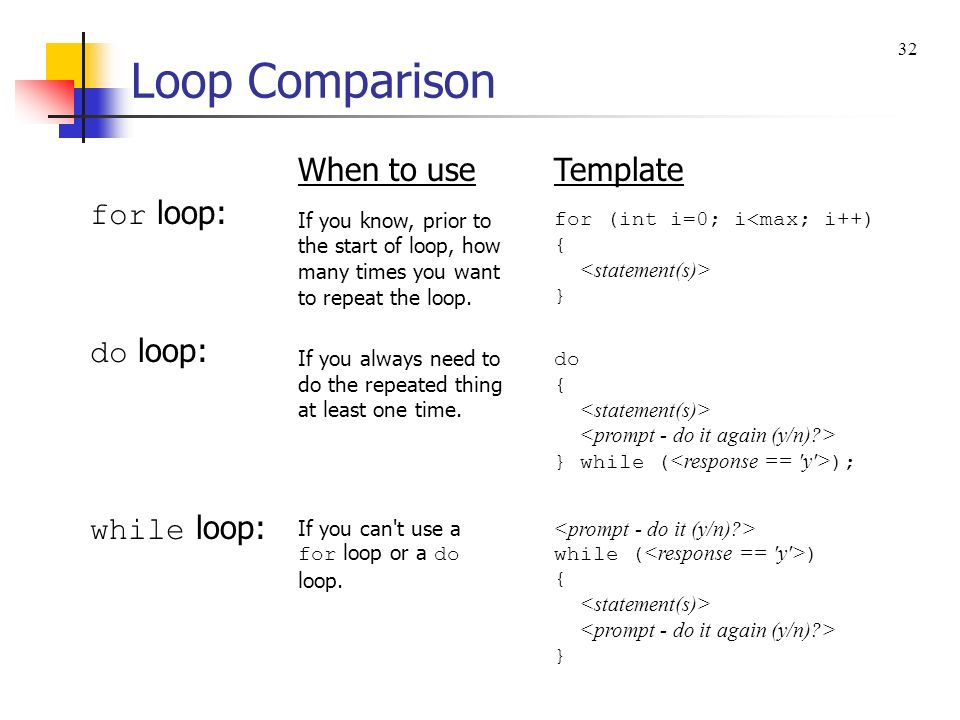 Loop Comparison for loop: do loop: while loop: When to use Template