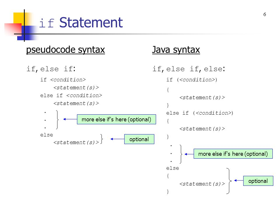 if Statement pseudocode syntax Java syntax if, else if: