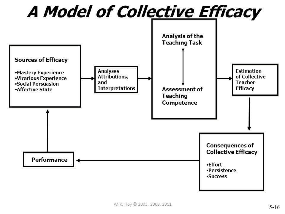 A Model of Collective Efficacy