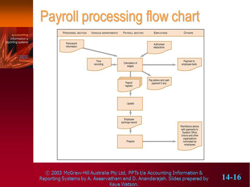 Payroll processing flow chart