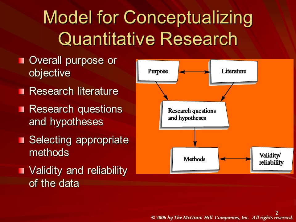 Model for Conceptualizing Quantitative Research
