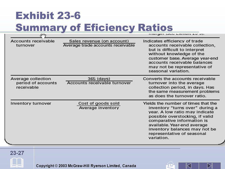 Exhibit 23-6 Summary of Eficiency Ratios