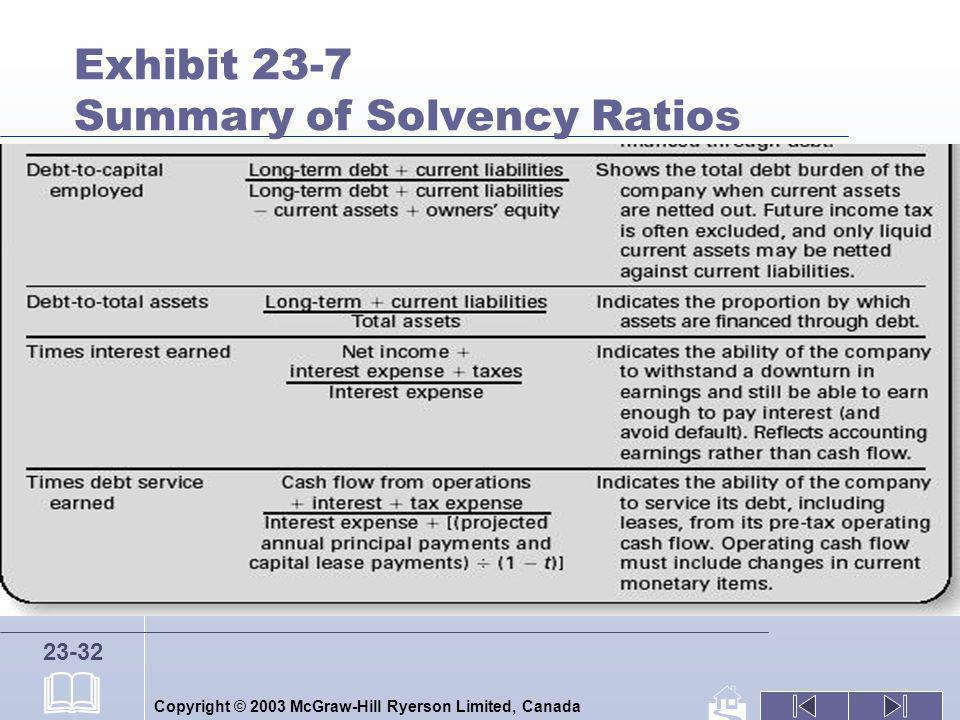 Exhibit 23-7 Summary of Solvency Ratios