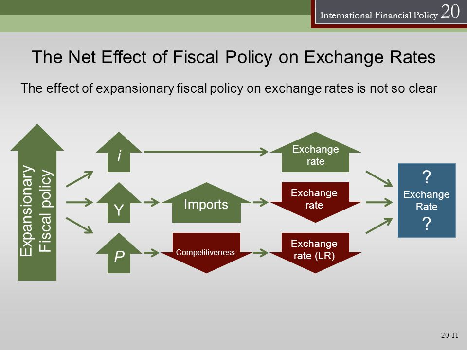 The Net Effect of Fiscal Policy on Exchange Rates