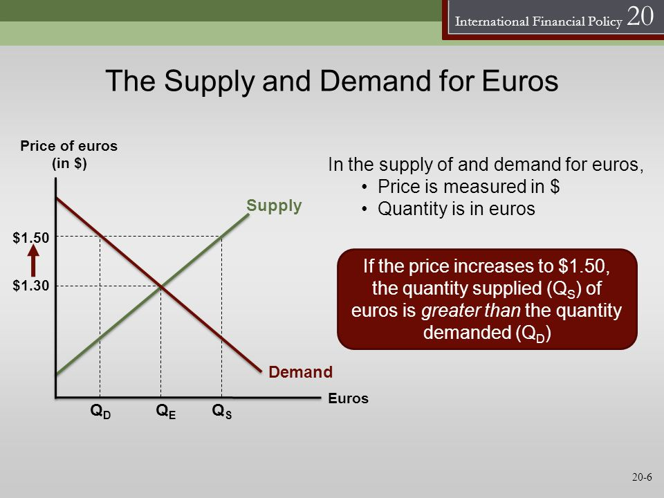 The Supply and Demand for Euros