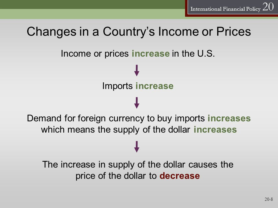 Changes in a Country's Income or Prices