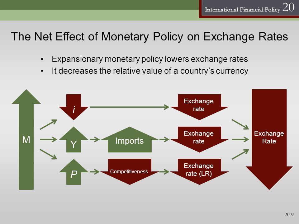 The Net Effect of Monetary Policy on Exchange Rates