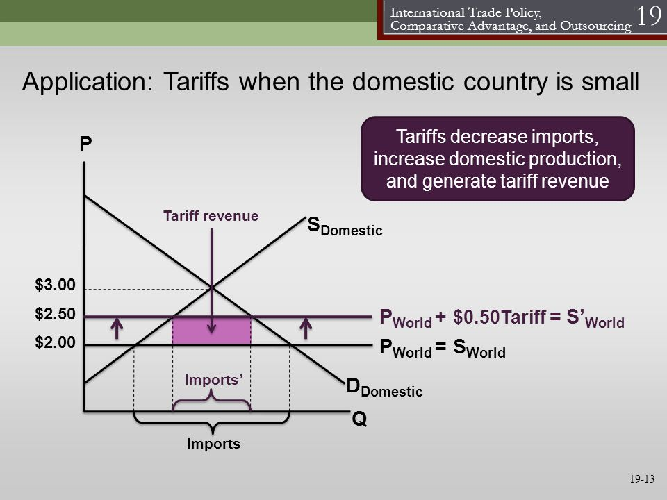 Application: Tariffs when the domestic country is small